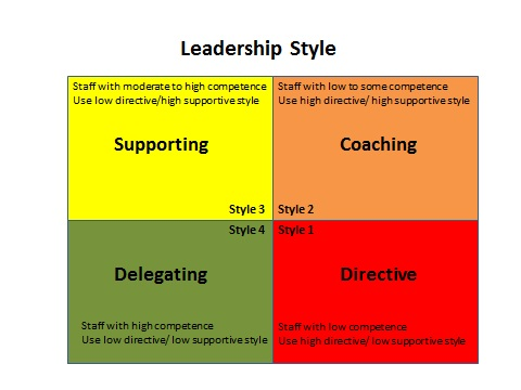 coaching styles Business coaching is an approach to management: how you function as a manager usually, managers approach their roles in one of two ways — coach or doer a common feature of both management approaches is that managers have their own tasks to perform few ever focus solely on managing others the.
